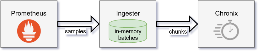 ingester architecture diagram